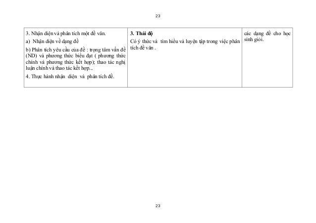 233. Nhận diện và phân tích một đề văn.         3. Thái độ                                          các dạng đề cho họca) ...