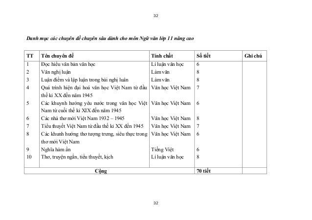 32Danh mục các chuyên đề chuyên sâu dành cho môn Ngữ văn lớp 11 nâng caoTT    Tên chuyên đề                               ...