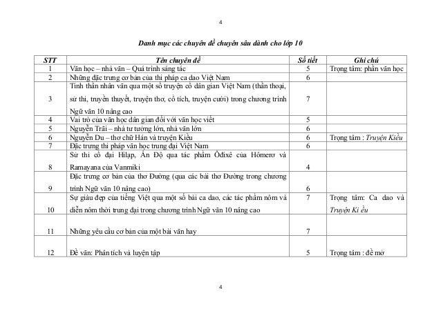 4                             Danh mục các chuyên đề chuyên sâu dành cho lớp 10STT                               Tên chuyê...