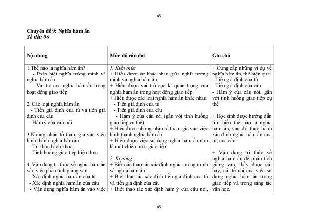 45Chuyên đề 9: Nghĩa hàm ẩnSố tiết: 06Nội dung                              Mức độ cần đạt                                ...