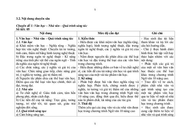 53.2. Nội dung chuyên sâuChuyên đề 1: Văn học – Nhà văn – Quá trình sáng tácSố tiết: 05                Nội dung           ...