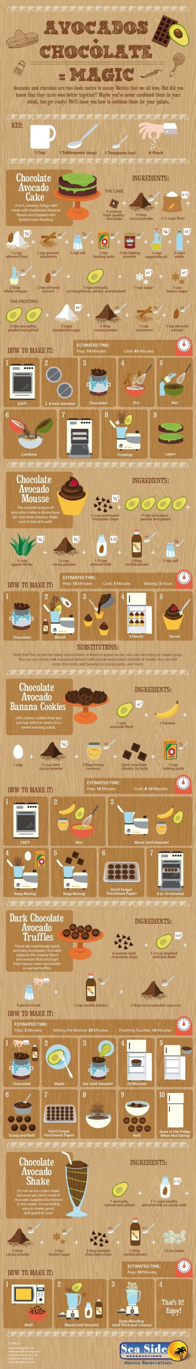 Avocados + Chocolate = Magic