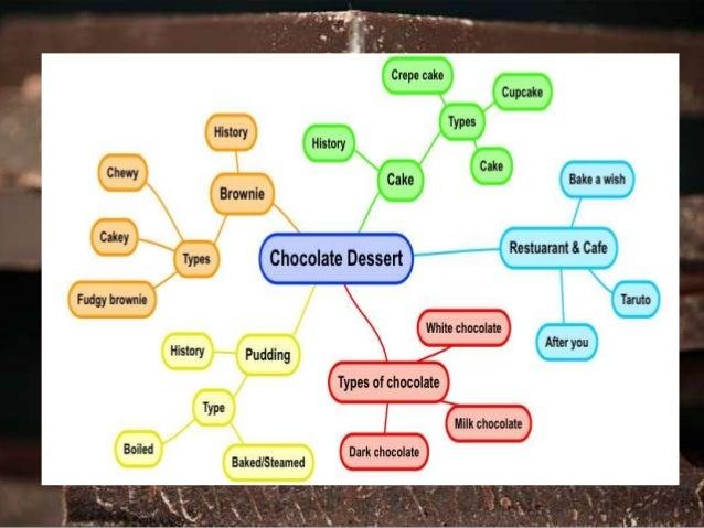 Types of Chocolate  1. Dark chocolate  2. Milk chocolate  3. White chocolate