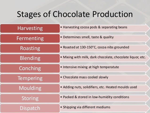 production of chocolate 2 essay Chocolate deficits, whereby farmers produce less cocoa than the world  we'll  also likely see more chocolate bars featuring nuts and nougat.