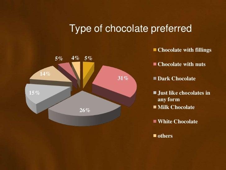 Chocolates Presentation