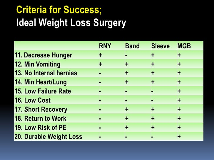 Mini Gastric Bypass Best Surgery