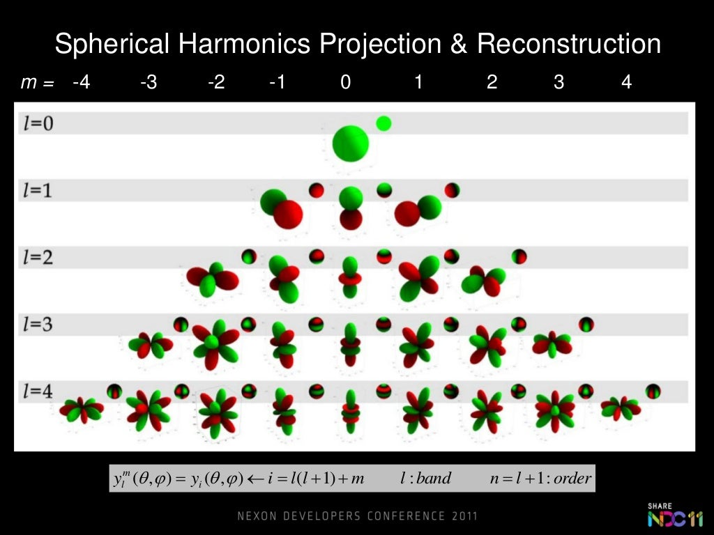 Spherical Harmonics Projection & Reconstructionm = -4       -3           -2         -1           0         1        2     ...