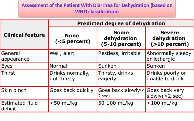 percent dehydration in adults