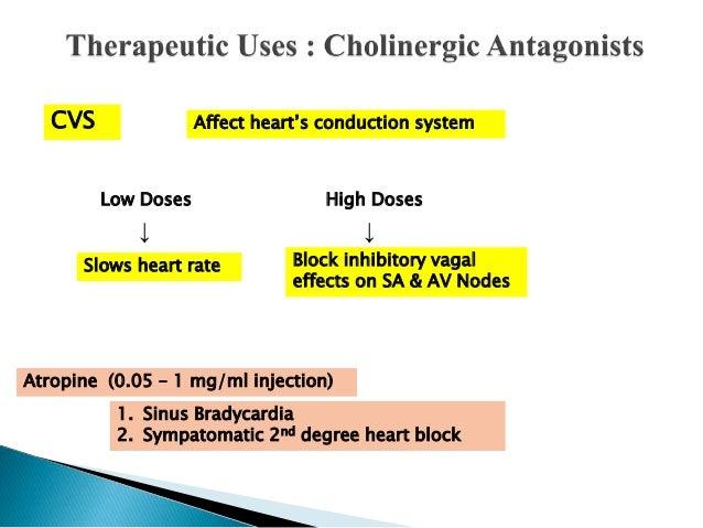 Cholinergic receptors and its modulators(agonists ...