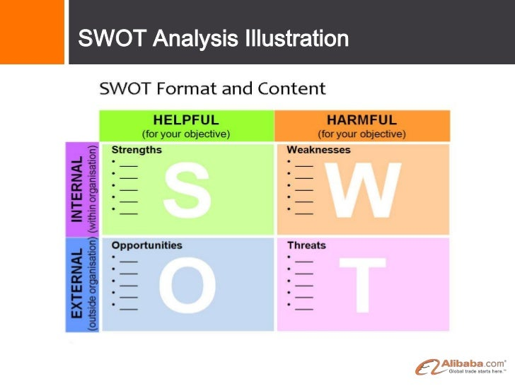 swot analysis of intel The intel corporation introduction the main purpose of this case analysis is to find the issue and problem that intel corporation faced and how they improve their performance and solve.