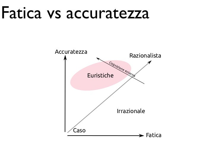 Fatica vs accuratezza                                                                              ...
