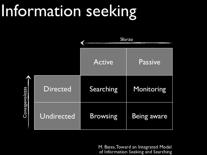 Information seeking                                            Sforzo                                 Active              ...