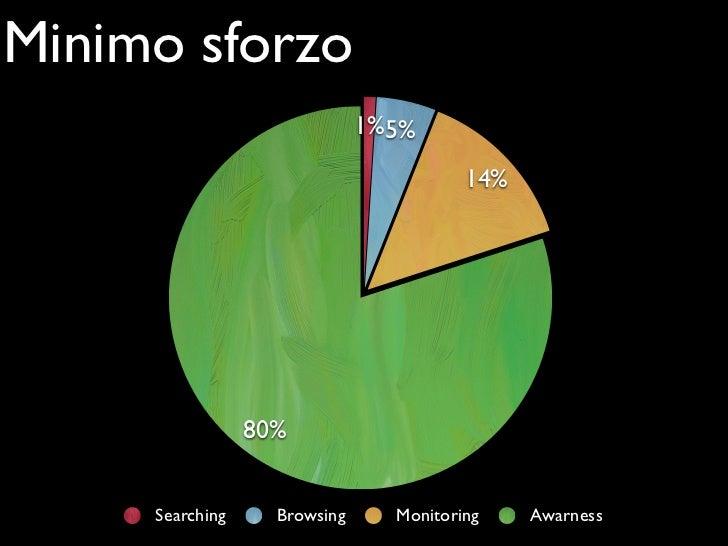 Minimo sforzo                              1% 5%                                         14%                 80%     Searc...