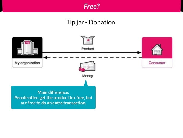 Free? Main difference: People often get the product for free, but are free to do an extra transaction. Tip jar - Donation.