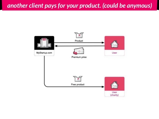 another client pays for your product. (could be anymous)