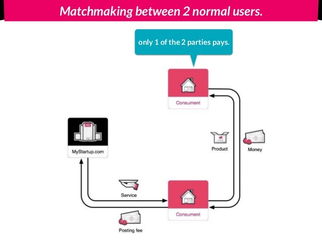 Matchmaking business model