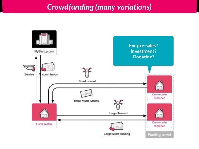 Crowdfunding (many variations) For pre-sales? Investment? Donation?