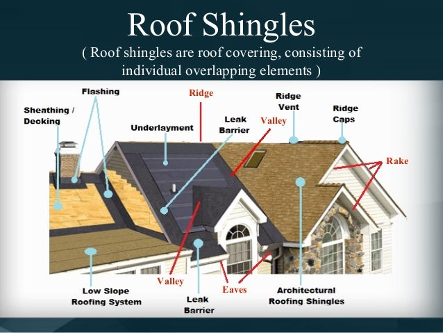 Types of roofing shingles for roofs for Types of roof covering materials