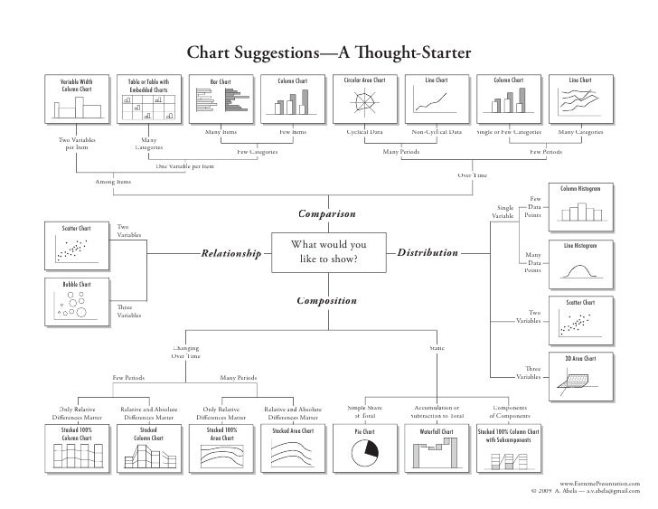 Chart Suggestions—A Thought-Starter                                                                                       ...