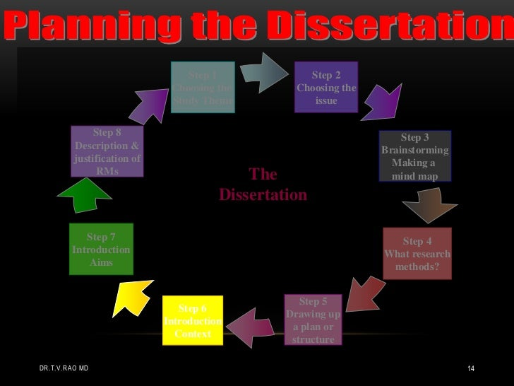 planning a thesis by medical students  14