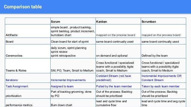 Choosing right agile methodology for your project