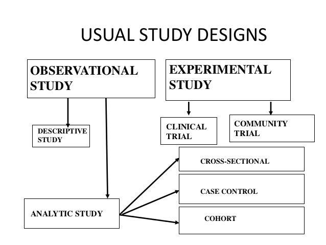 Choosing your study design Slide 2