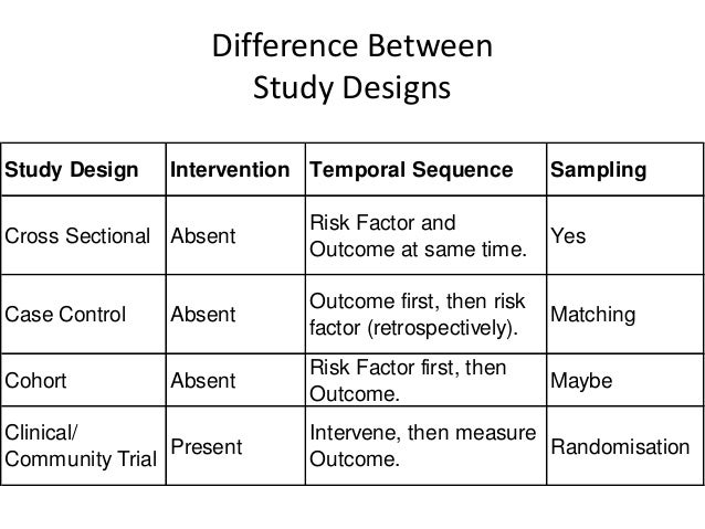 difference between pilot study and case study Case study vs research those involved in completing their thesis are often required to write both case studies as well as research papers many students cannot differentiate between a case study and research with the result that they suffer from poor grades from their teachers.
