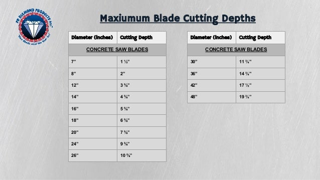 Choosing The Best Diamond Saw Blade For Your Toughest Cutting Jobs