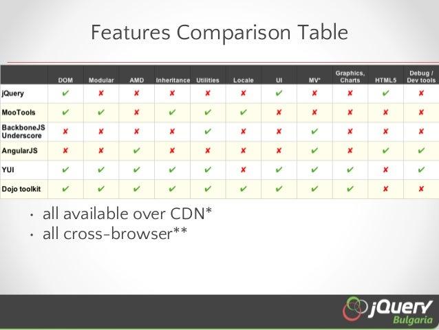 Choosing the best JavaScript framework/library/toolkit