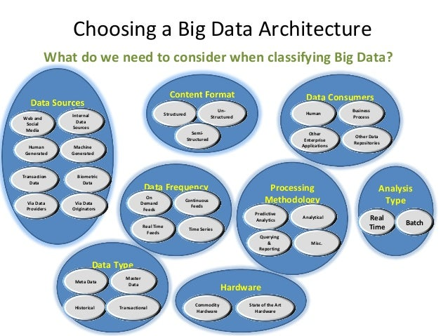 Analysis Type Choosing a Big Data Architecture What do we need to consider when classifying Big Data? Real Time Batch Proc...