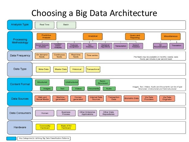Choosing the right big data architecture for your business for Architecture big data