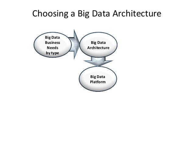 Ten Big Data Schemas Big Data Architecture