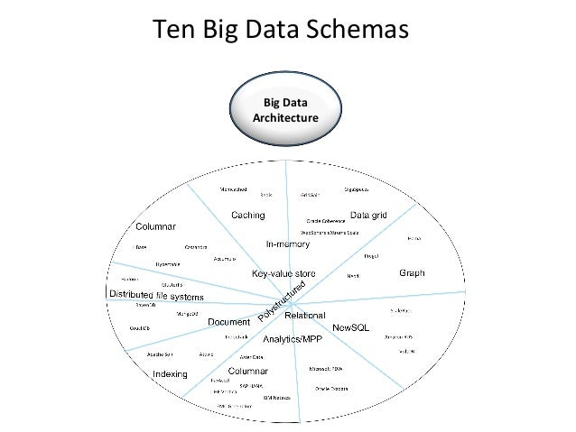 Ten Big Data SchemasRelational - Graph A graph database stores data in a graph, the most generic of data structures, capab...