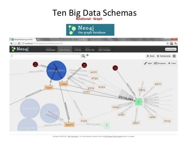 Ten Big Data Schemas Relational - Analytics / MPP Columnar Column-oriented storage organization, which increases performan...