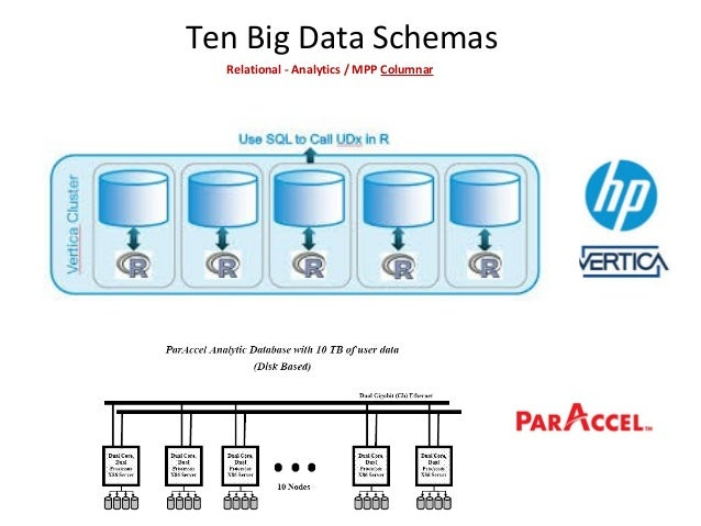 Ten Big Data SchemasRelational - Analytics / MPP Delivers extreme performance and scalability for all your database applic...