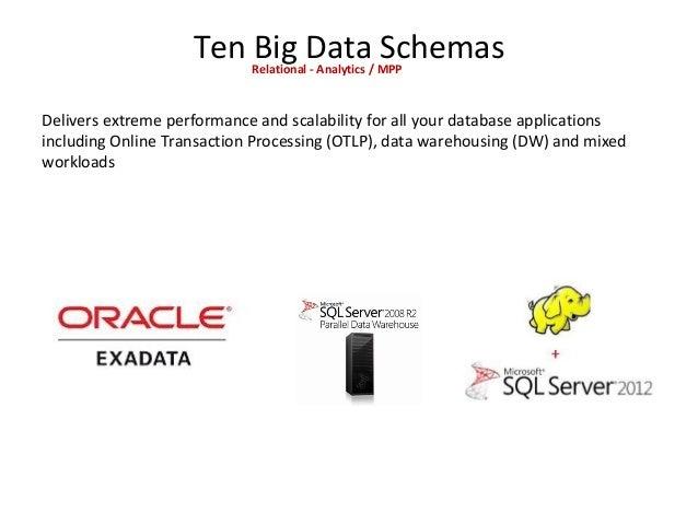 Ten Big Data SchemasRelational - Analytics / MPP