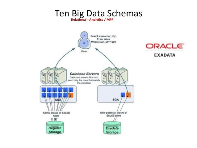 Ten Big Data SchemasRelational - NewSQL Scale out relational databases by virtualizing a distributed database environment....