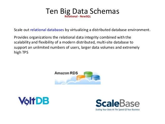 Ten Big Data SchemasRelational - NewSQL