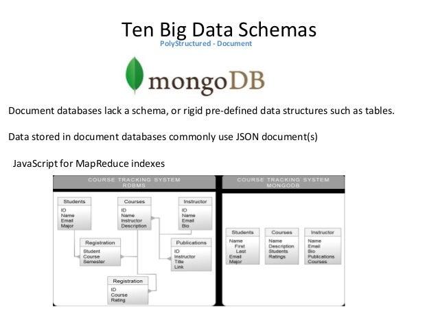 Ten Big Data SchemasPolyStructured – Key Value Stored – InMemory - Data Grid In-Memory Accelerator for Apache Hadoop, high...