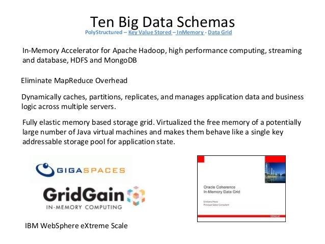Ten Big Data SchemasPolyStructured – Key Value Stored – InMemory - Data Grid