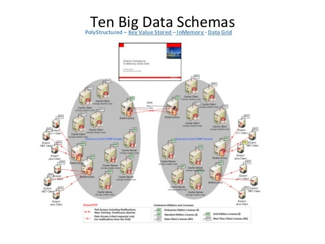 Ten Big Data SchemasPolyStructured – Key Value Stored – InMemory - Caching Run atomic operations like appending to a strin...