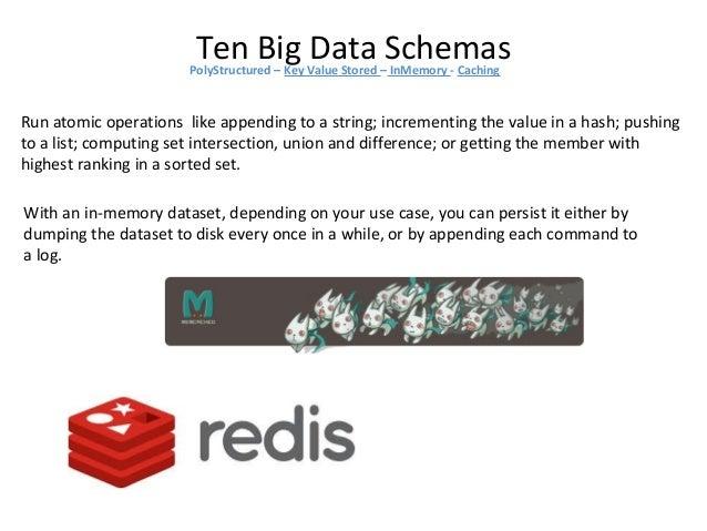 Ten Big Data SchemasPolyStructured – Key Value Stored – InMemory - Caching