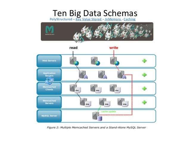 Ten Big Data SchemasPolyStructured – Key Value Stored – Columnar Random, real time read/write access to your Big Data Host...