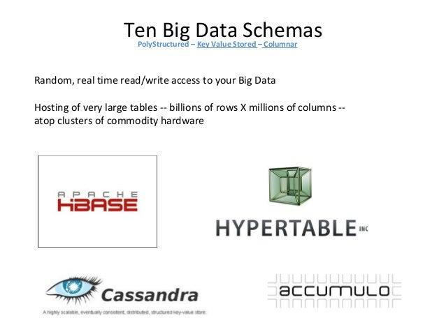 Ten Big Data SchemasPolyStructured – Key Value Stored – Columnar