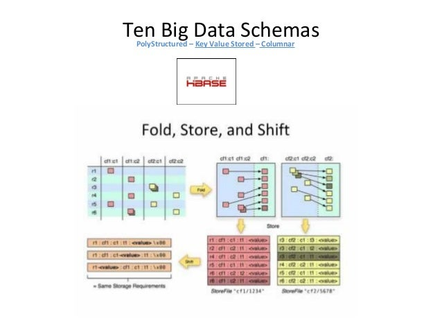 Ten Big Data SchemasPolyStructured – Distributed File System Storage and large-scale processing of data-sets on clusters o...