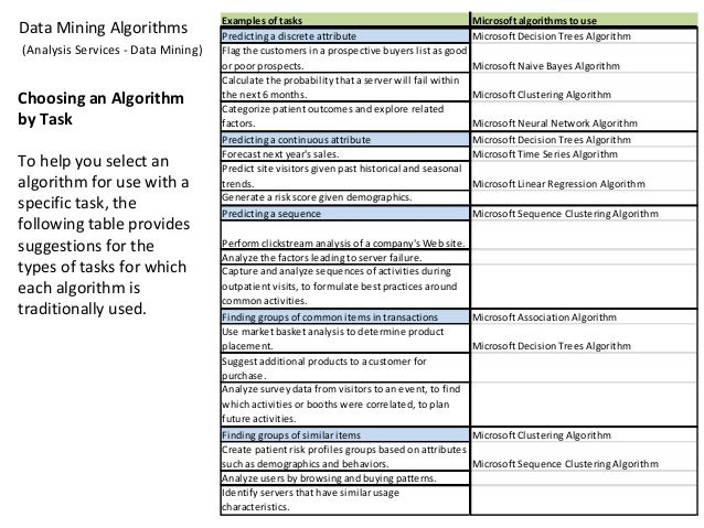 Analytic Algorithm Categories Regression a powerful and commonly used algorithm that evaluates the relationship of one var...
