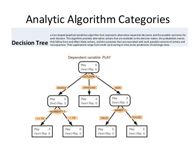 Analytic Algorithm Categories Sequence Association detects causality and association between time-ordered events, although...
