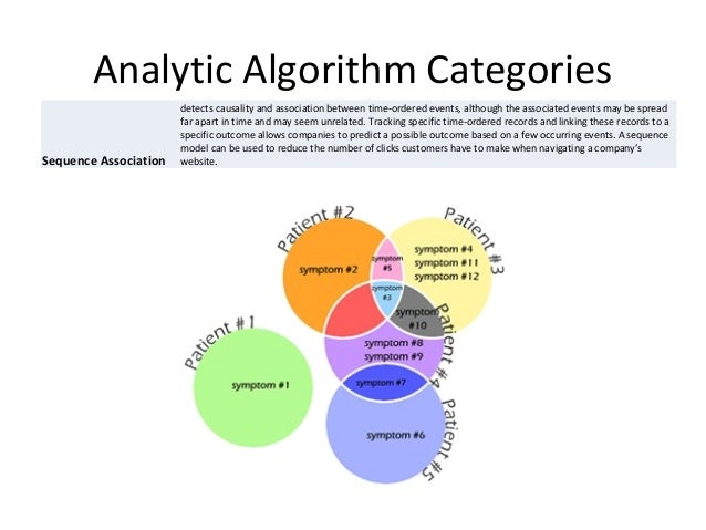 Analytic Algorithm Categories Neural Network a sophisticated pattern detection algorithm that uses machine learning techni...
