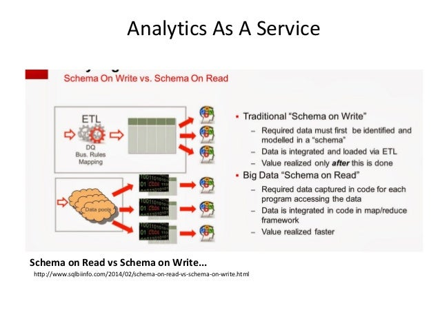 Analytics As A Service Benefits of schema on write: • Better type safety and data cleansing done for the data at rest • Ty...