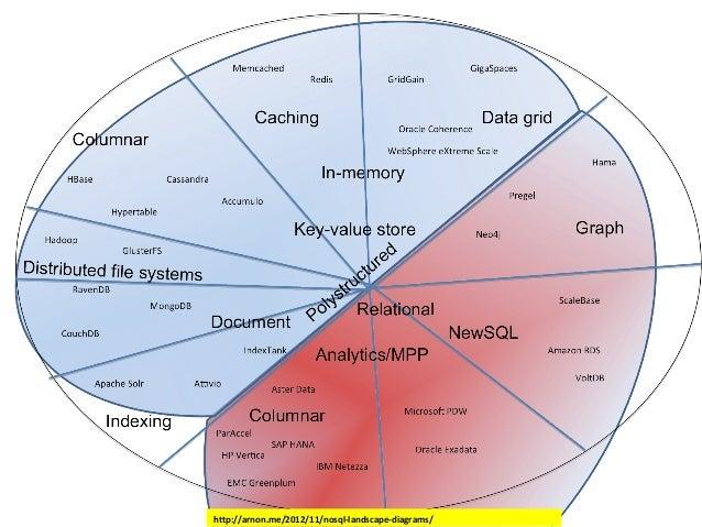 http://arnon.me/2012/11/nosql-landscape-diagrams/